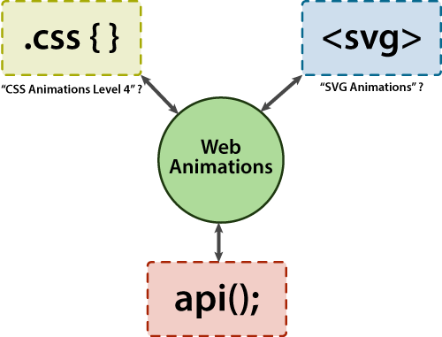 Web-Animations-and-other-specs