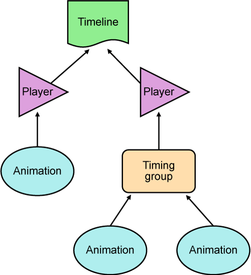 Players form the point of attachment between the rootmost timing groups and animations and a timeline.